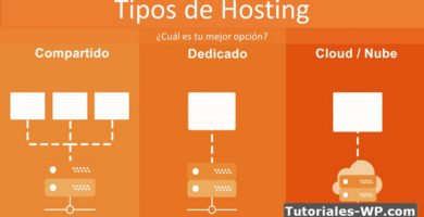 Hosting Compartido vs VPS vs Dedicado vs Cloud