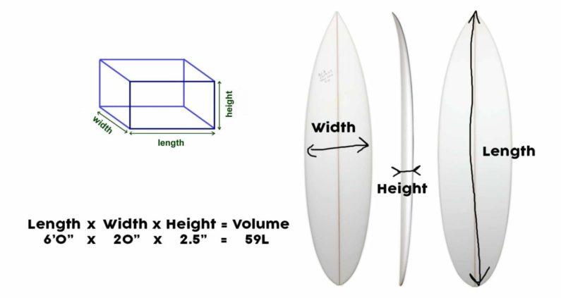Tamaño tablas de surf