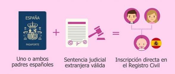Todo lo que tienes que saber sobre la gestación subrogada en España